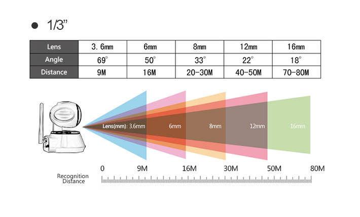 camera không dây yoosee, camera khong day yoosee, 1/4 góc nhìn rộng bao nhiêu, 1/3 góc nhìn rộng bao nhiêu